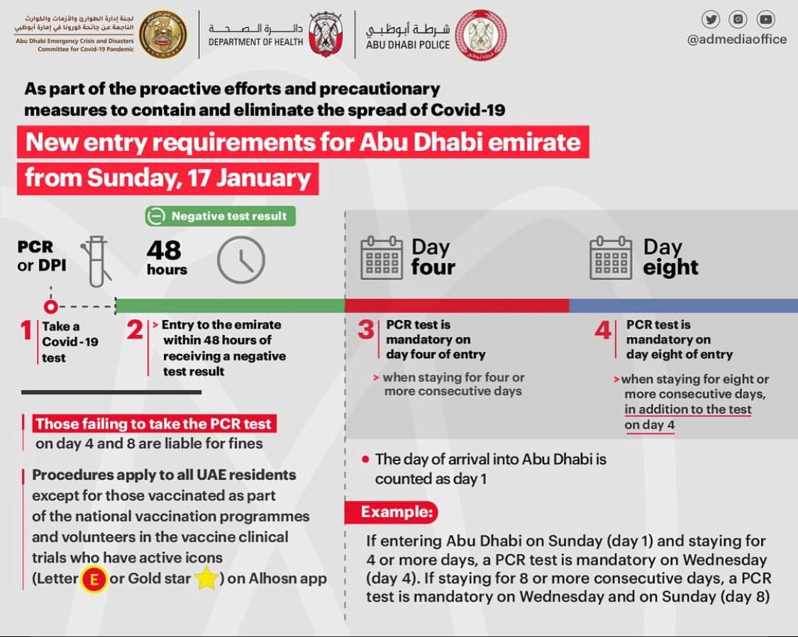 Updated Covid-19 Test Requirements for Entering Abu Dhabi